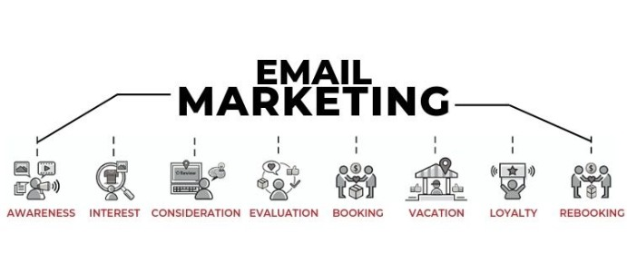 Email Marketing Vacation Rental Marketing Services | Virtual Resort Manager